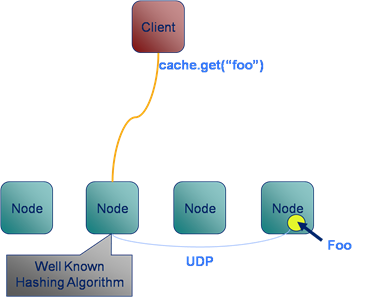 well known hashing