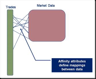 data-affinity