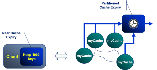 Invalidating query cache entries table replication biology