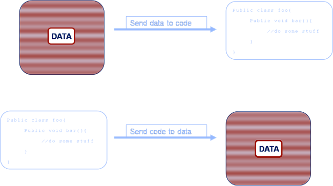 sending code or data