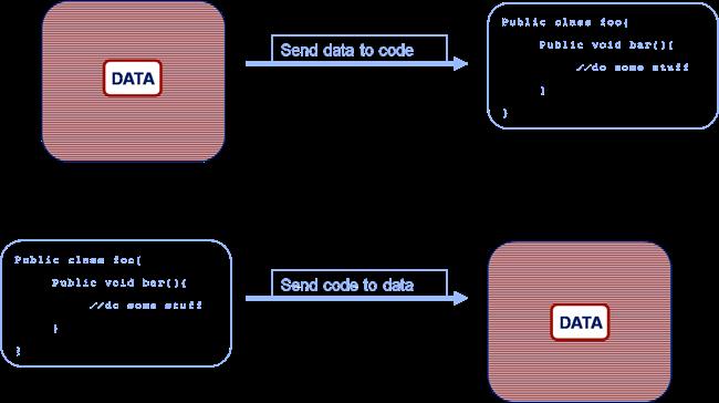 sending code or data