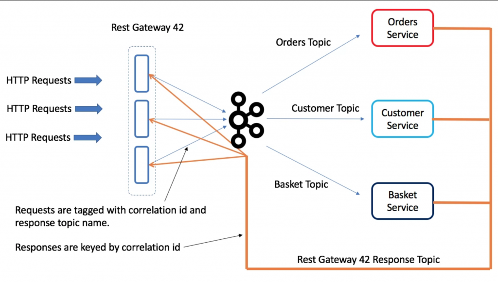 REST Request-Response Gateway - ben stopford